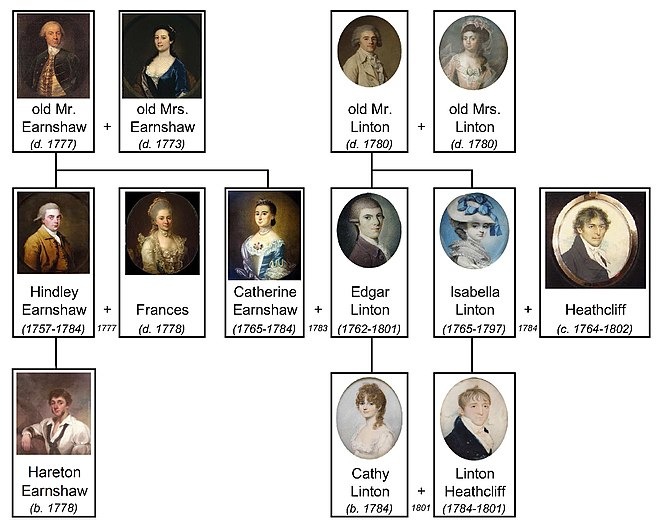 660px-Wuthering_Heights_family_tree